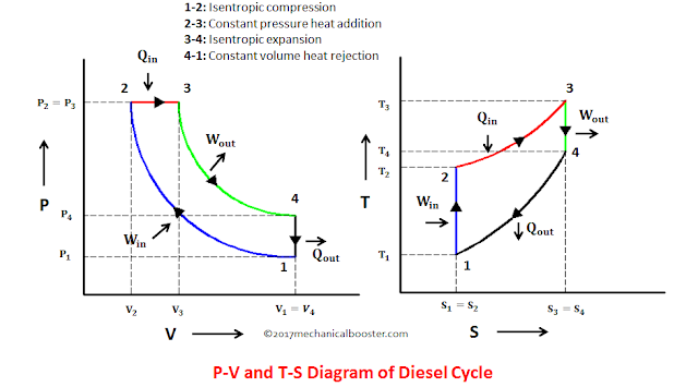 Diesel cycle – Process with P-V and T-S diagram