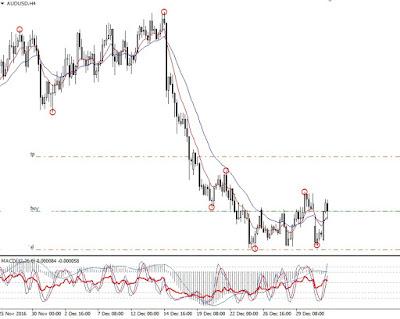 belajar membaca; arah pergerakan; trading forex; analisis teknikal