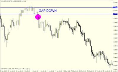 Forex Supply and Demand: Novice Gap vs. Pro Gap