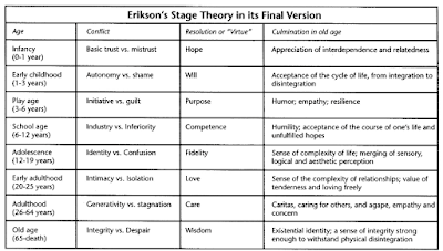 Eriksons Theory of Personality Development
