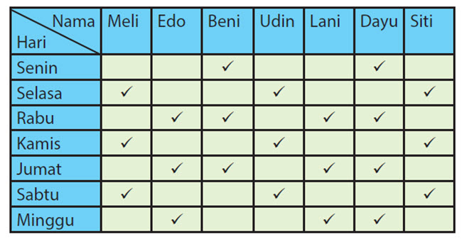 Nilai mean dapat ditentukan dengan membagi jumlah data dengan banyaknya data Nilai yang Tepat Mewakili Modus, Median dan Mean