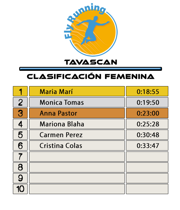 Clasificación Femenina - Fly Running Series Tavascan