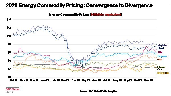 2020 Energy Commodity Pricing:  S&P Global Platts Analytics