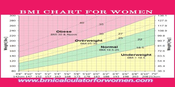 Bmi chart for women