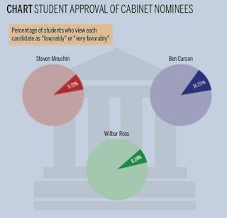 Majority Of Students Reject Yale Alumni In Trump's Cabinet