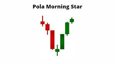 Gambar Pola Morning Star