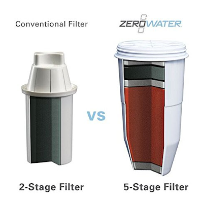 REVIEW : ZeroWater - Getting More Out Of Your Water