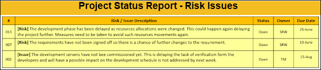 project status report sample, project status report risks and issues