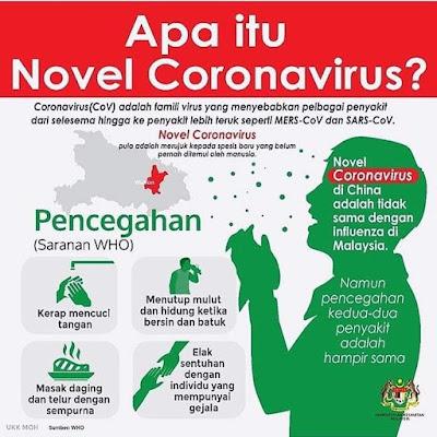 Novel Coronavirus: Simptom, Cara Pencegahan dan Rawatan