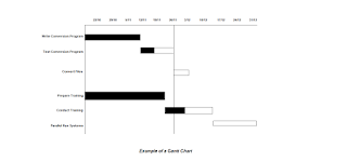 examples of gantt charts in software engineering