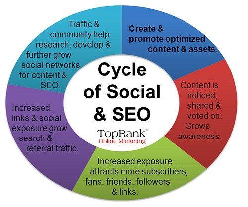 Online Marketing (SEO)