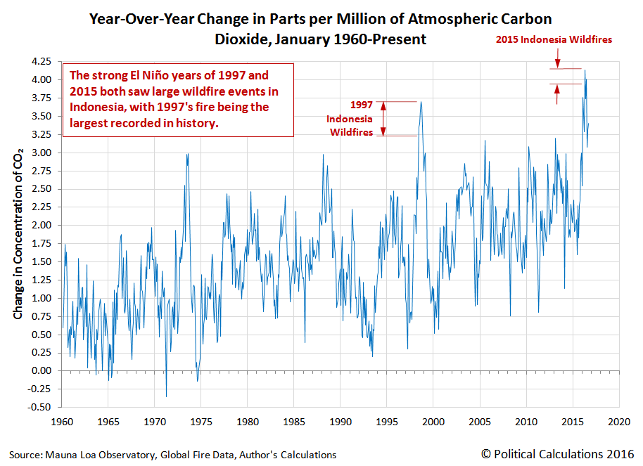Year-Over-Year Change in Parts per Million of Atmospheric Carbon Dioxide, January 1960-September 2016