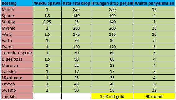 ExtremeTK farming gold