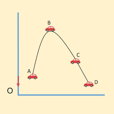 introduction to kinematics physics for beginners