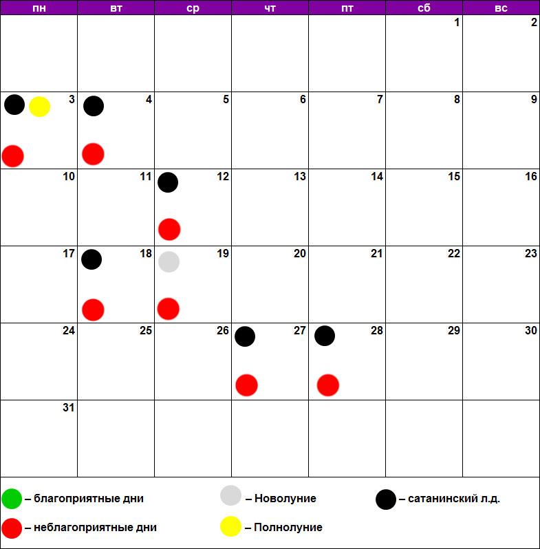 Удаление родинок, бородавок, папиллом по лунному календарю август 2020