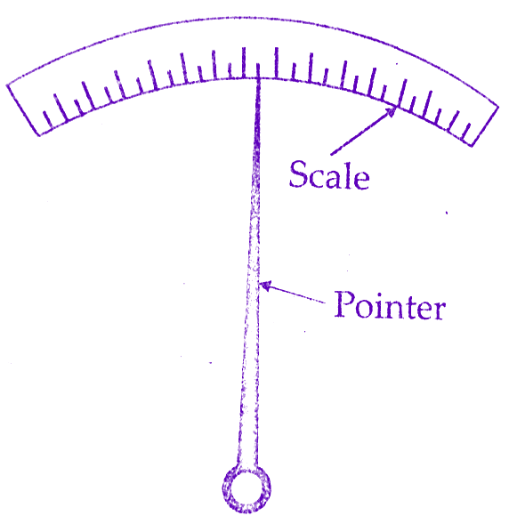 Types Of Electrical Measuring Instruments : Different types of errors in electrical measuring instruments
