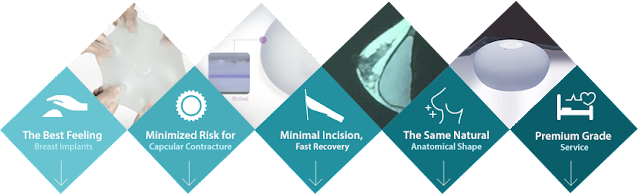 Motiva Ergonomix, Premium Breast Implants For Premium Breast Surgery