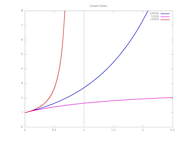 Backman's Growth Function -- growth rate