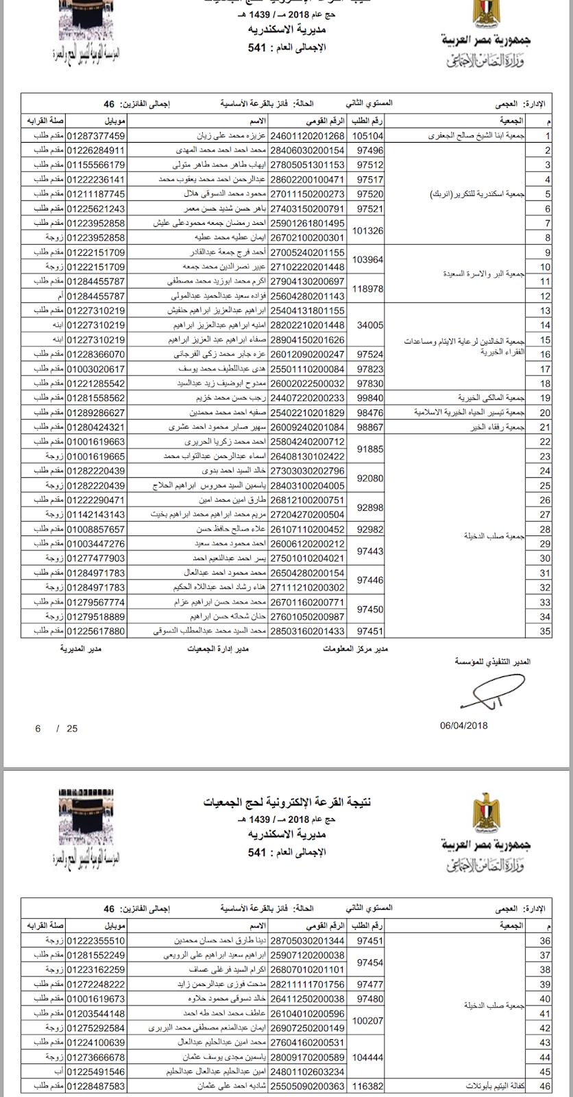 أسماء الفائزين فى قرعة حج الجمعيات الأهلية محافظة الاسكندرية 2018