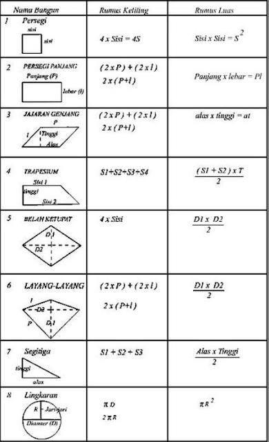 Kumpulan Rumus Bangun Datar Lengkap (Matematika)