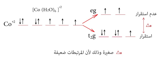 الحقل البلوري الكوبالت الثنائي +Co²