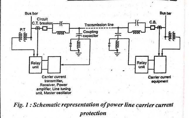 Power Line Carrier System