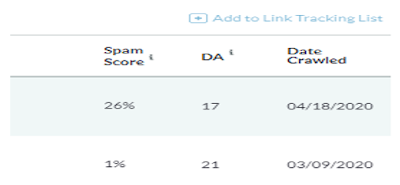 Reduce website spam score by removing bad backlinks