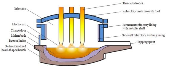 Illustration of arc furnace