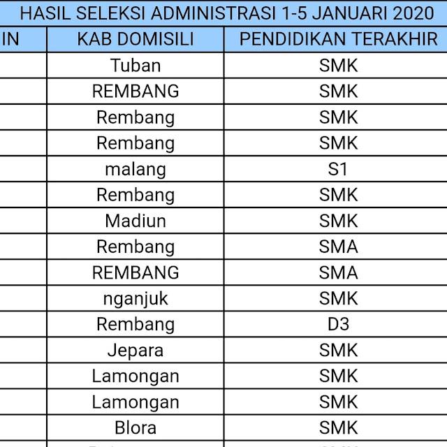 Pengumuman Hasil Seleksi Administrasi Alfamart Rembang Tanggal 1 - 5 Januari 2021