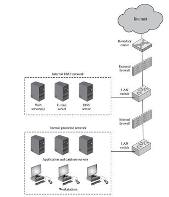 Contoh Makalah Firewalls and Intrusion Prevention Systems 6