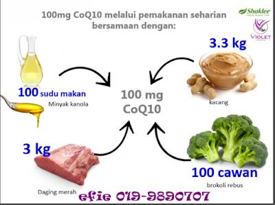 coq10 dalam makanan