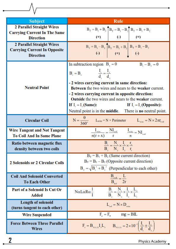 قوانين الفيزياء لثالثة ثانوي لغات في 5 ورقات 4_002
