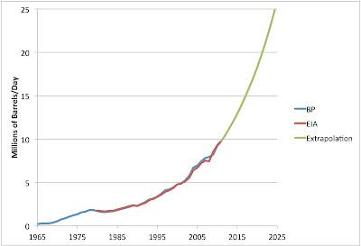 Extrapolating China's Oil Consumption thumbnail