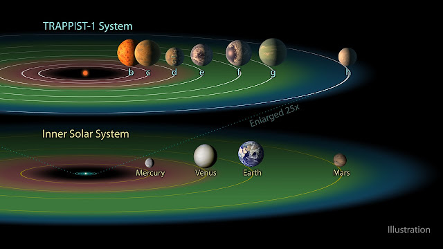 Hubble delivers first insight into atmospheres of potentially habitable TRAPPIST-1 planets