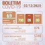 Divulgamos nesta edição que foram diagnosticados 25 novos casos de coronavírus Boletim Epidemiológico JAGUARARI -  02 de Dezembro