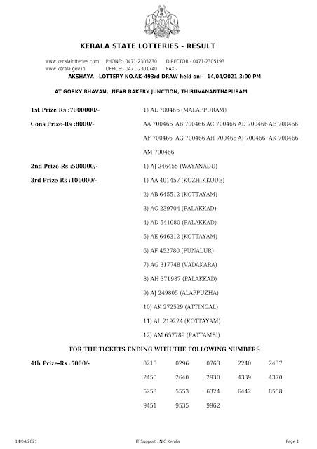 Kerala Lotteries Results 14-04-2021 Akshaya AK-493 Lottery Result akshaya-kerala-lottery-result-ak-493-today-14-04-2021 akshaya, 14-04-2021 Akshaya