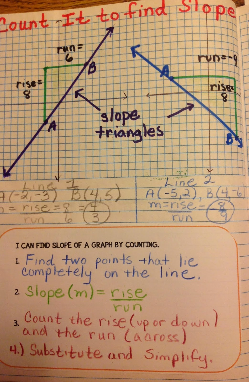 Equation Freak Slope Triangles