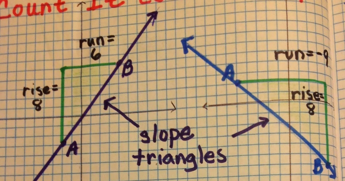 Equation Freak Slope Triangles