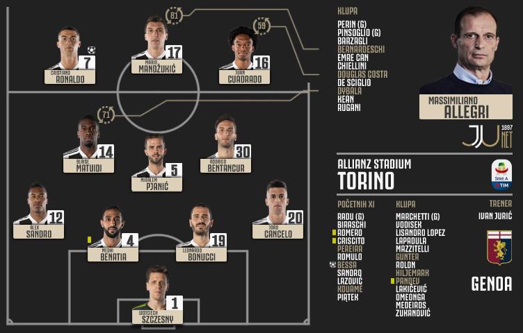 Serie A 2018/19 / 9. kolo / Juventus - Genoa 1:1 (1:0)