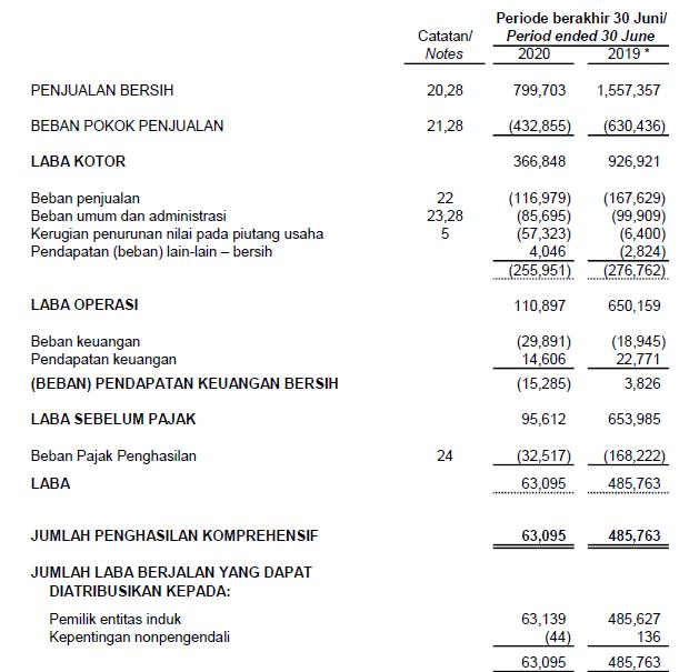 Laporan keuangan Multi Bintang Indonesia Tbk Kuartal II tahun 2020