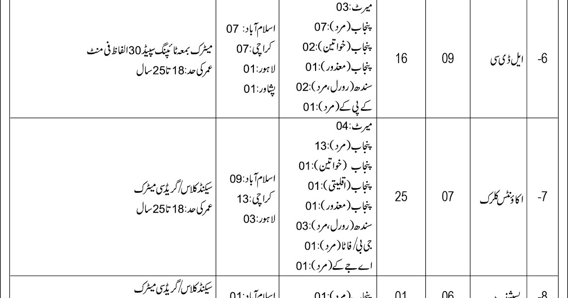 75+ Federal Government Jobs in Pakistan 2018 for Matric to