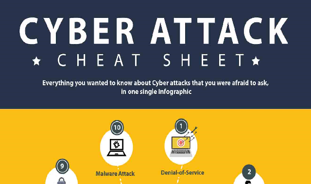 Cyber Attack Cheat Sheet #infographic