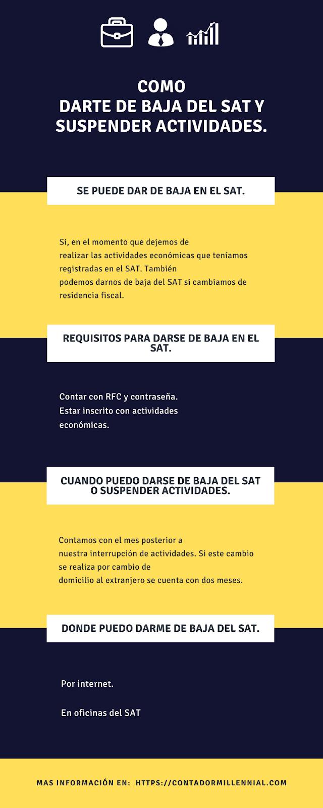 Infografia sobre como darse de baja del SAT