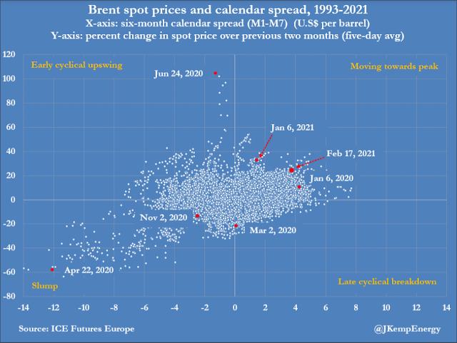 RPT-COLUMN-OPEC+ under pressure to boost output as oil climbs towards peak: Kemp   Reuters