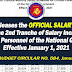 DBM releases the OFFICIAL SALARY TABLE for the 2nd Tranche of Salary Increase for Government Employees