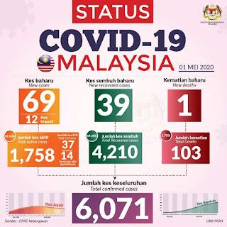 Perintah Kawalan Pergerakan Bersyarat (PKPB) | Bakal meransang peningkatan jumlah kes positif COVID 19 dengan mendadak?