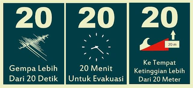 Rumus 20 20 20 Mitigasi Bencana Tsunami