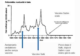 dati-poliomielite-italia