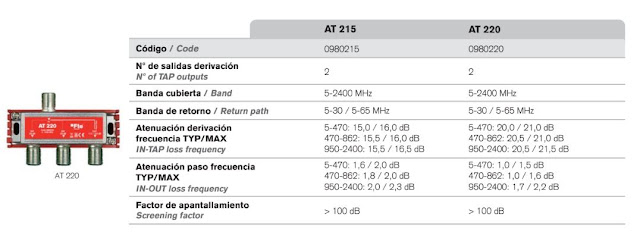 Cálculos de una Instalación de Televisión | Ejercicios Resueltos | Cálculo de un Amplificador de Televisión + Atenuación Instalación