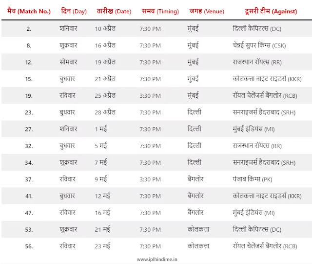 चेन्नई सुपर किंग्स टीम के मैचों का शेड्यूल 2021 - CSK Match Schedule 2021 in Hindi